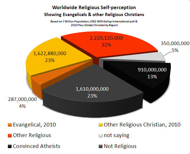 Religious Self-perception pie chart described at